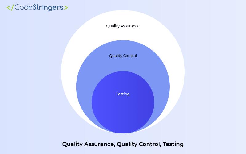 quality assurance, quality control, testing