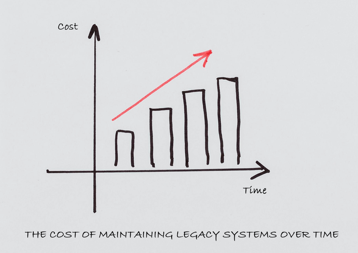 the cost of maintaining legacy system over time